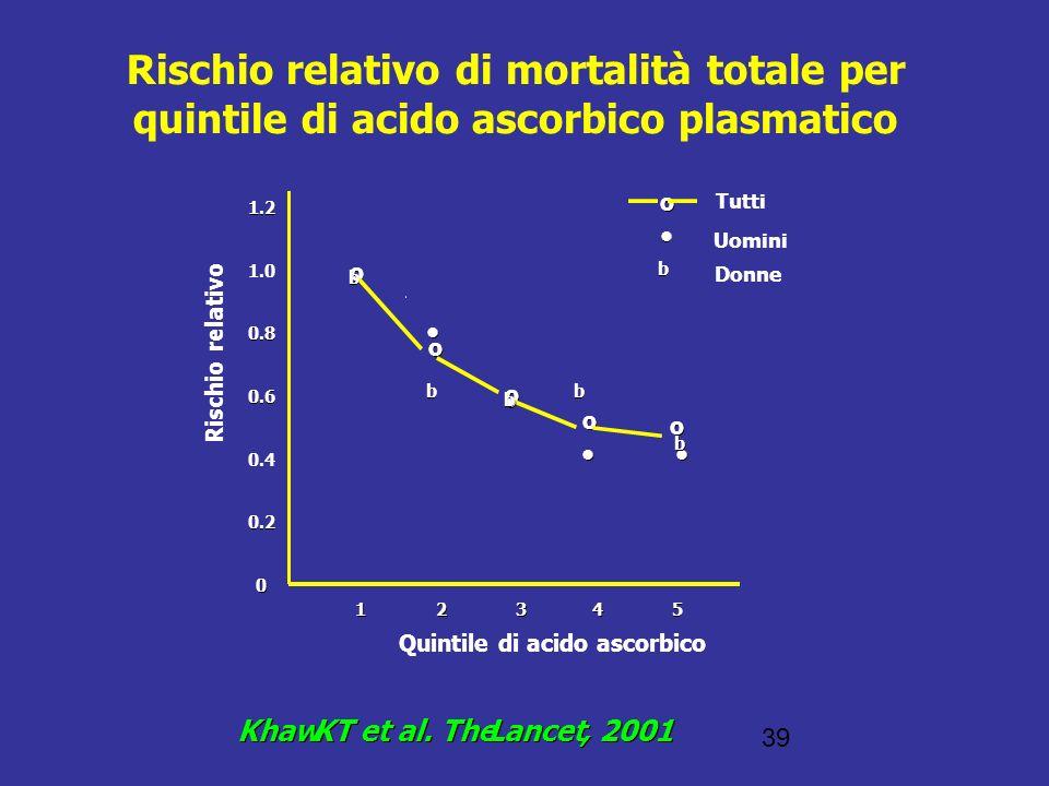 Rischio relativo di mortalità totale per