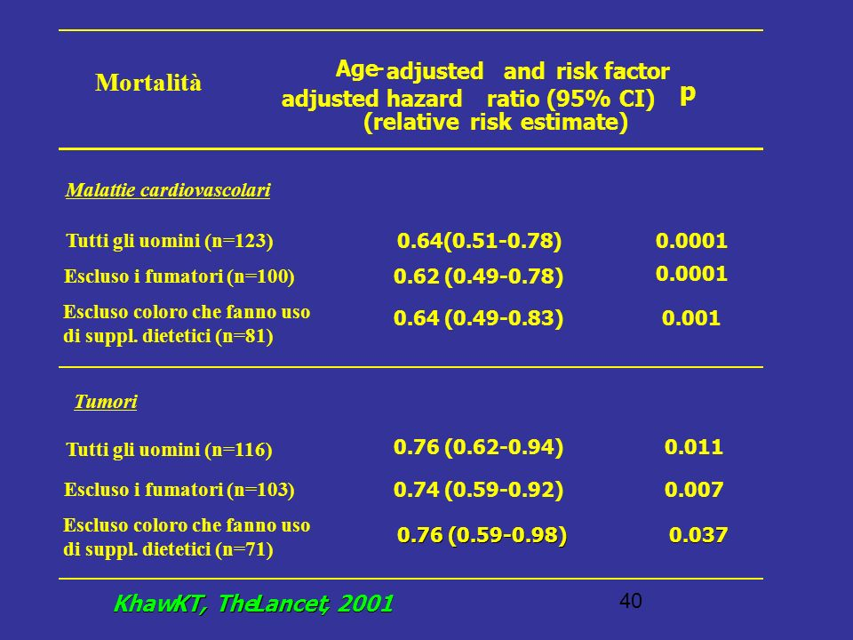 Mortalità p Age - adjusted and risk factor - adjusted hazard