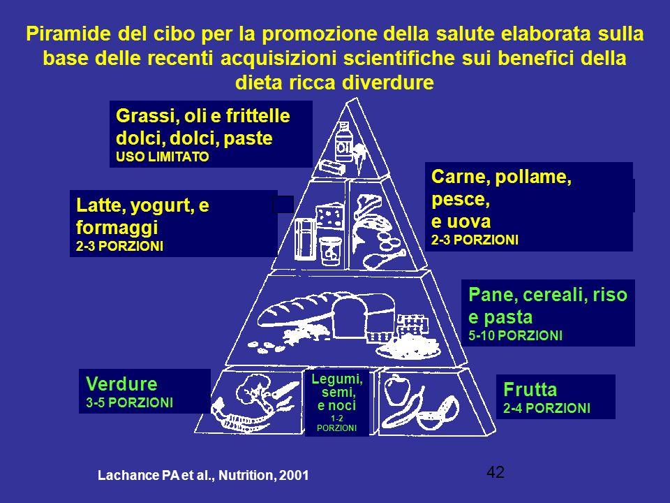 Piramide del cibo per la promozione della salute elaborata sulla base delle recenti acquisizioni scientifiche sui benefici della dieta ricca diverdure