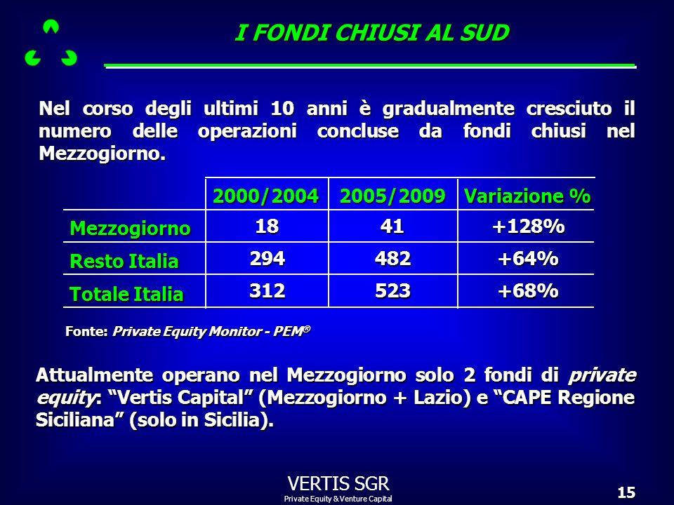 I FONDI CHIUSI AL SUD Nel corso degli ultimi 10 anni è gradualmente cresciuto il numero delle operazioni concluse da fondi chiusi nel Mezzogiorno.