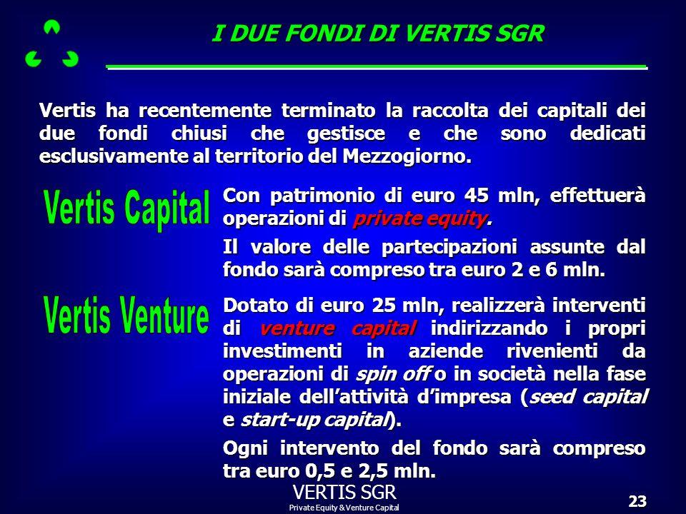 I DUE FONDI DI VERTIS SGR