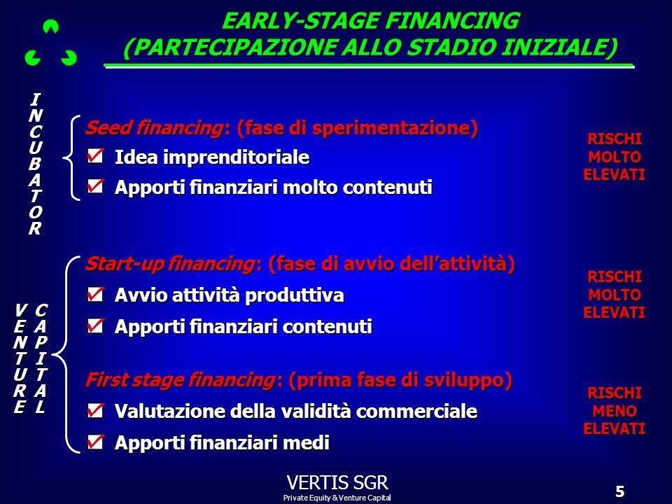 EARLY-STAGE FINANCING (PARTECIPAZIONE ALLO STADIO INIZIALE)