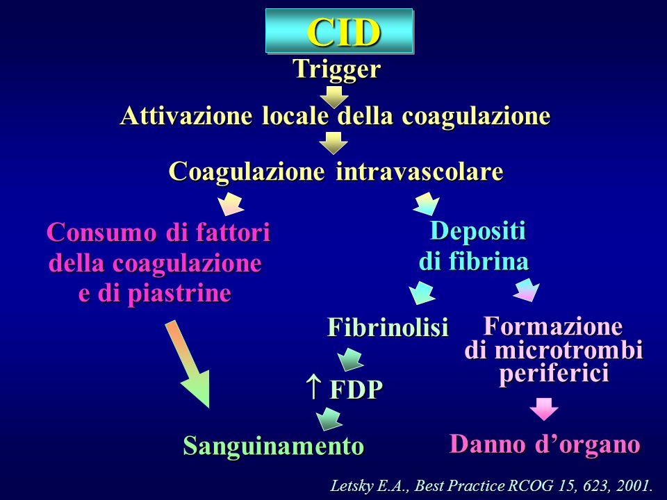 Attivazione locale della coagulazione Coagulazione intravascolare