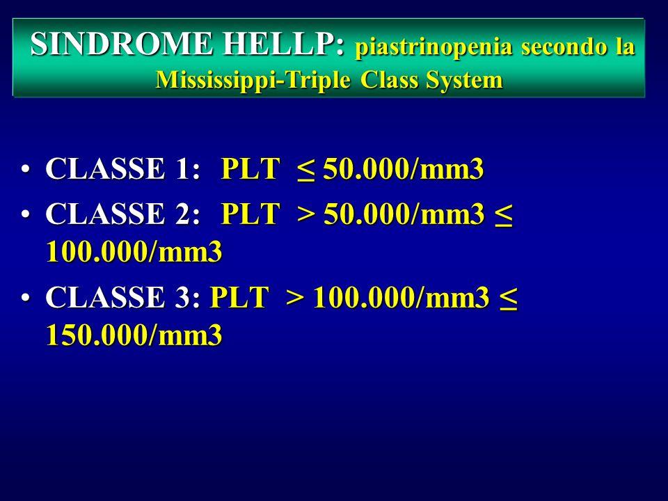 SINDROME HELLP: piastrinopenia secondo la Mississippi-Triple Class System