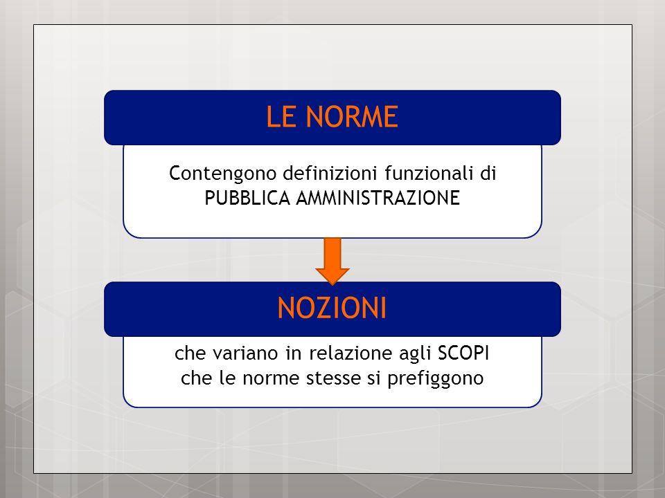LE NORME Contengono definizioni funzionali di PUBBLICA AMMINISTRAZIONE. NOZIONI. che variano in relazione agli SCOPI.