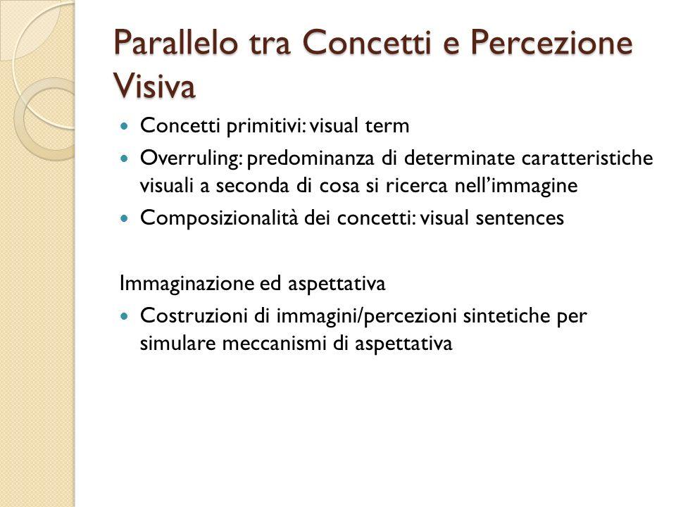 Parallelo tra Concetti e Percezione Visiva