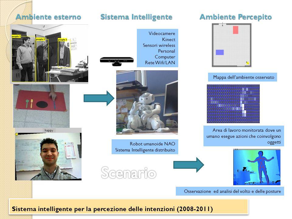 Scenario Ambiente esterno Sistema Intelligente Ambiente Percepito