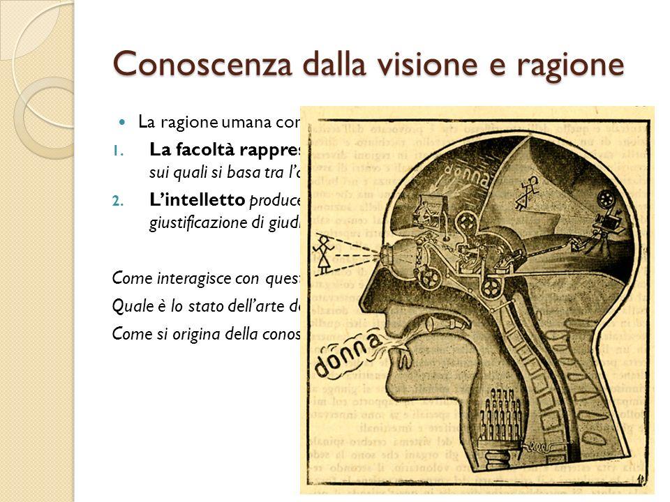Conoscenza dalla visione e ragione