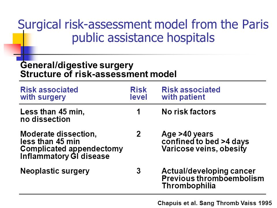 Surgical risk-assessment model from the Paris public assistance hospitals