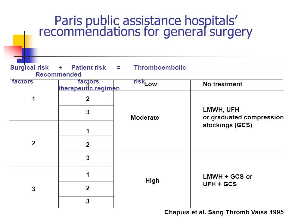 Paris public assistance hospitals' recommendations for general surgery