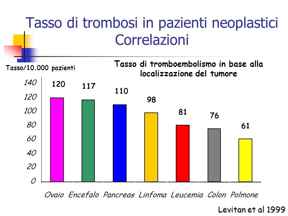 Tasso di trombosi in pazienti neoplastici Correlazioni