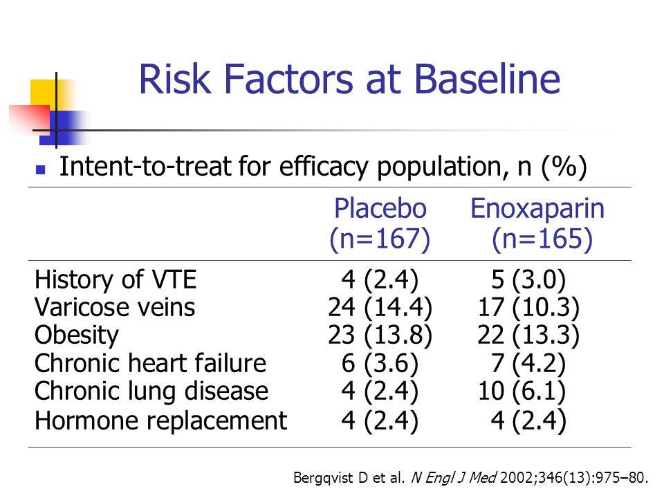 Risk Factors at Baseline