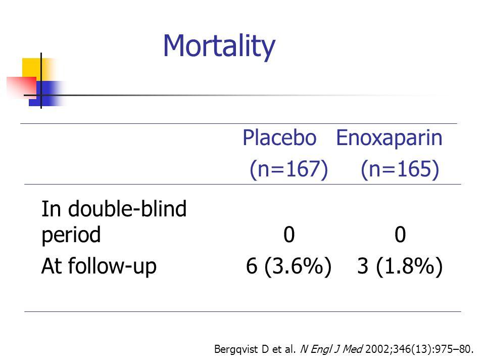 Mortality Placebo Enoxaparin (n=167) (n=165)