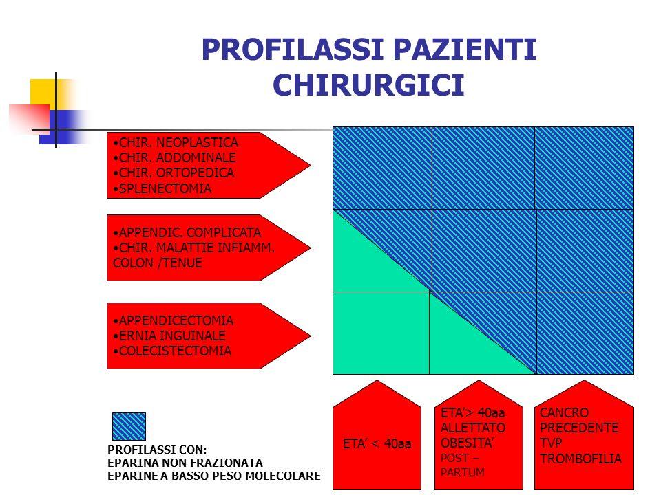 PROFILASSI PAZIENTI CHIRURGICI