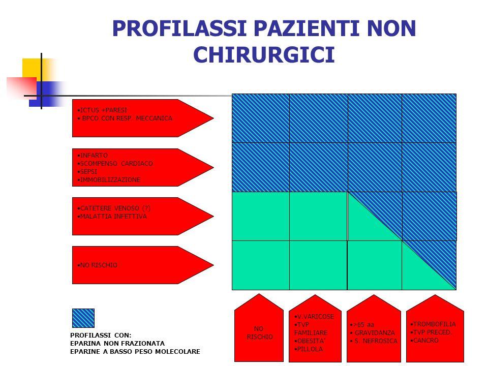 PROFILASSI PAZIENTI NON CHIRURGICI
