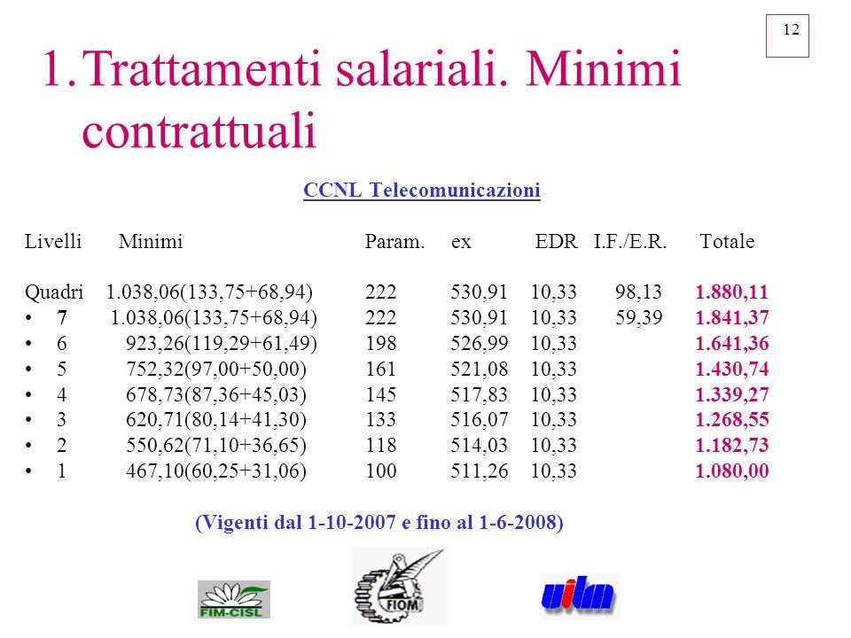 CCNL Telecomunicazioni