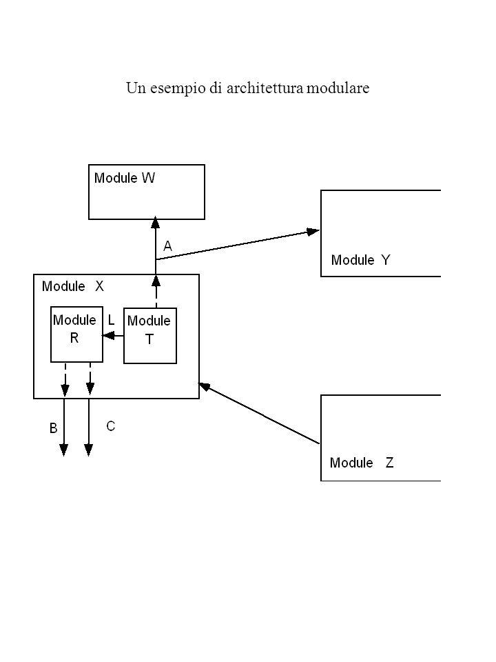 Un esempio di architettura modulare