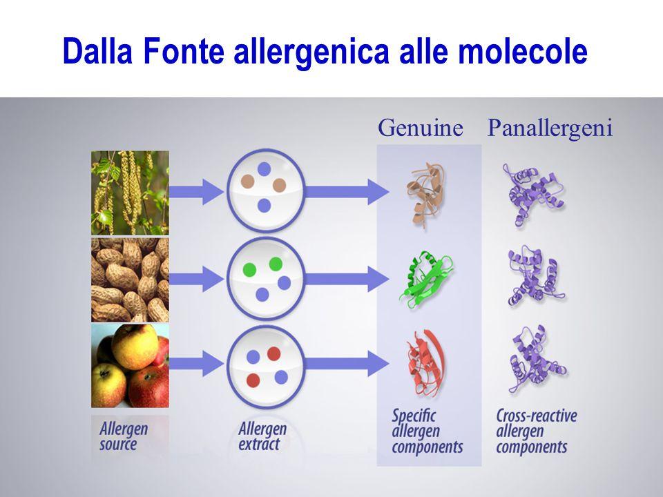 Dalla Fonte allergenica alle molecole