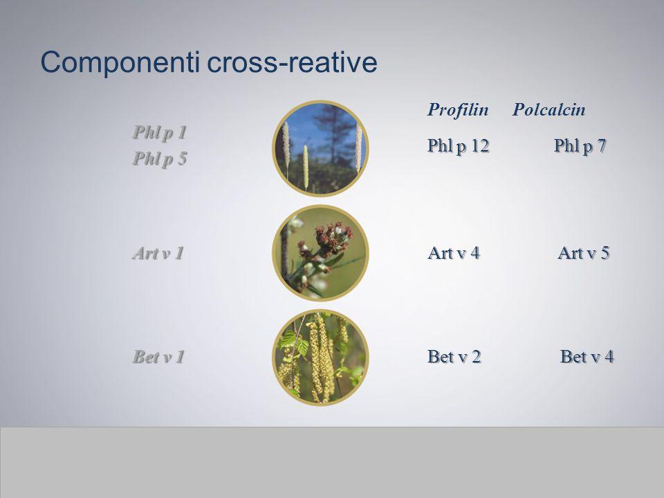Componenti cross-reative