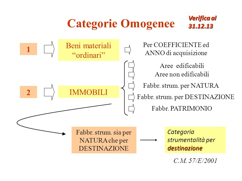 Categorie Omogenee Beni materiali ordinari 1 2 IMMOBILI