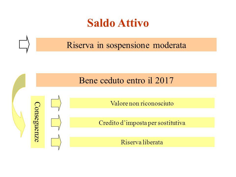 Saldo Attivo Riserva in sospensione moderata Bene ceduto entro il 2017