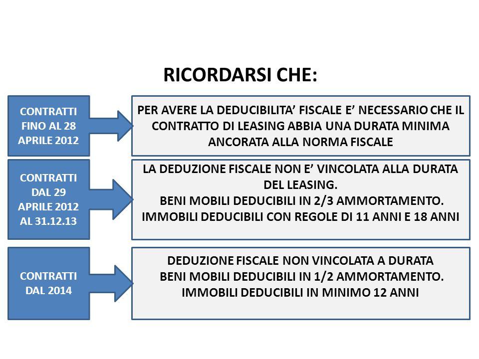 RICORDARSI CHE: Le modifiche al Leasing pag.