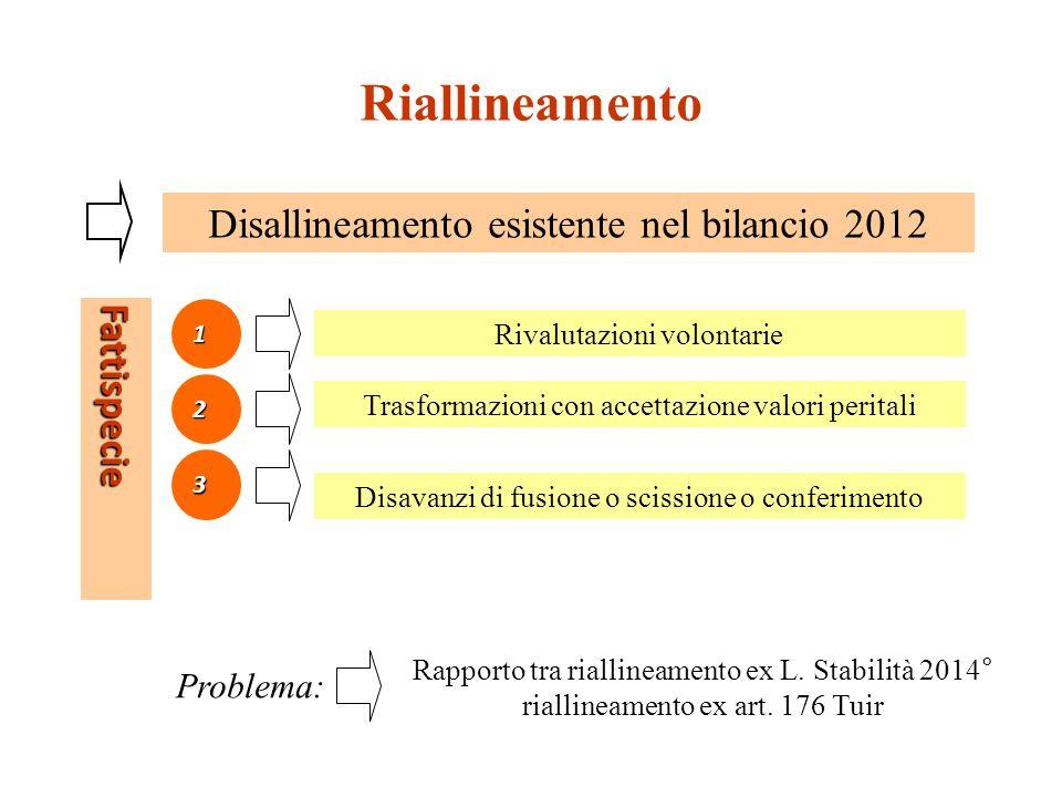 Riallineamento Disallineamento esistente nel bilancio 2012 Fattispecie
