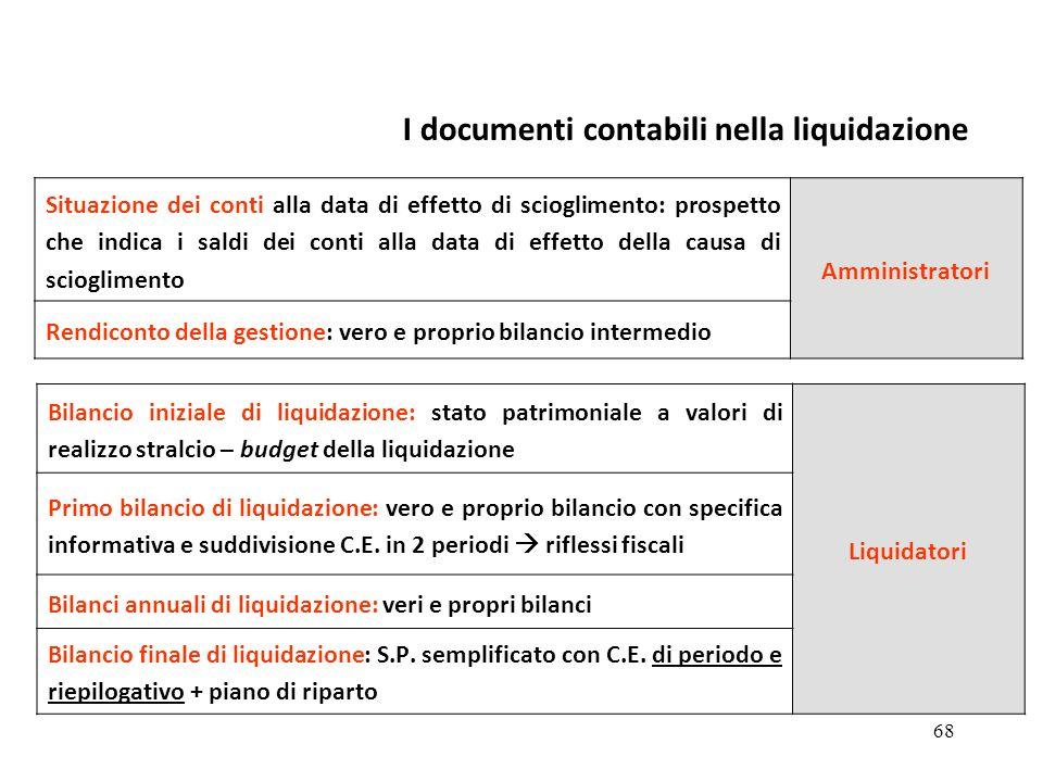 I documenti contabili nella liquidazione