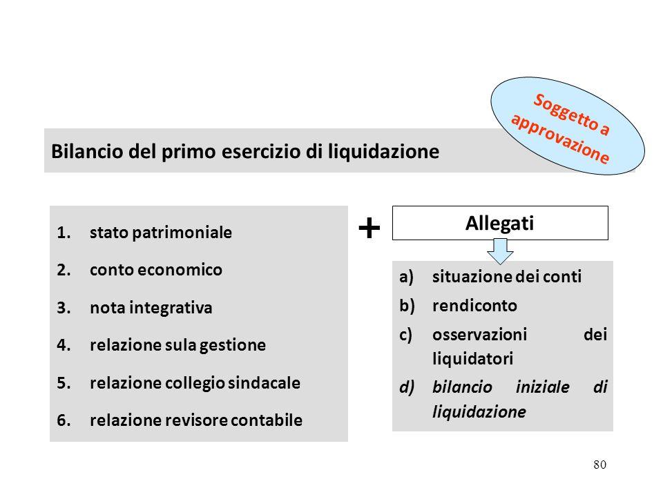 + Bilancio del primo esercizio di liquidazione Allegati argomento