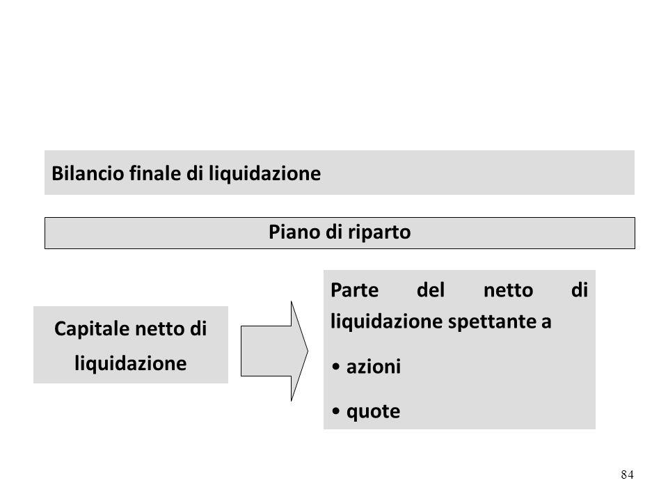 Capitale netto di liquidazione