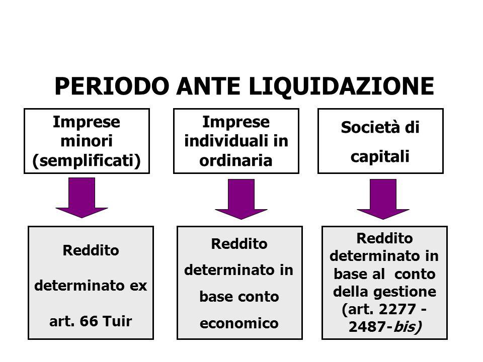 PERIODO ANTE LIQUIDAZIONE