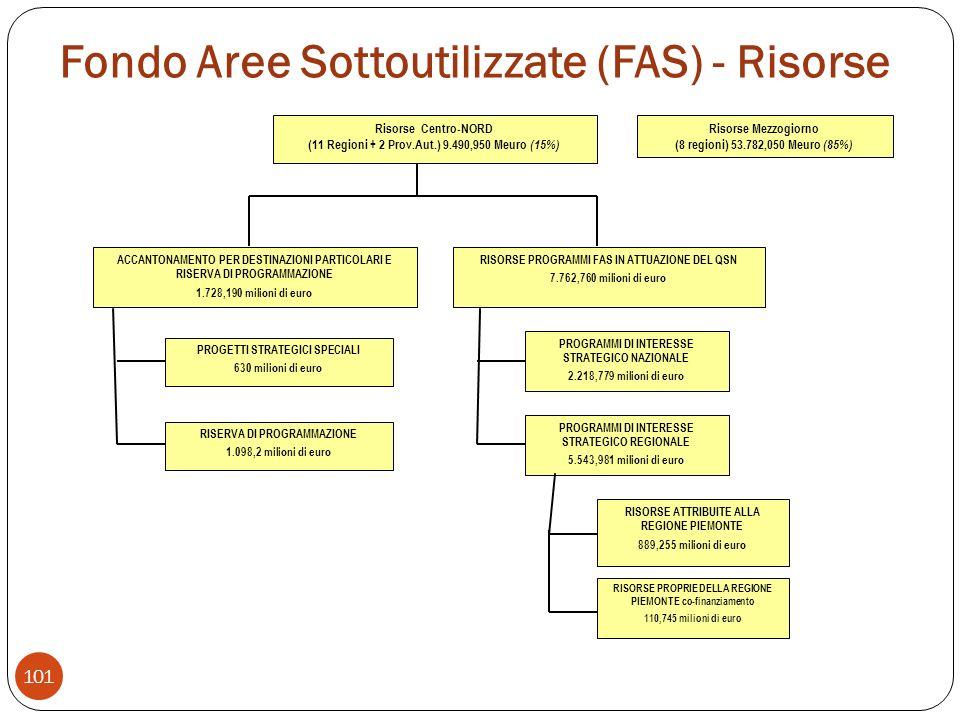 Fondo Aree Sottoutilizzate (FAS) - Risorse