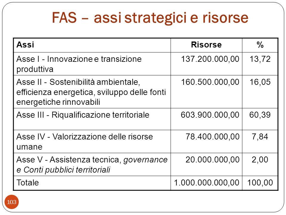 FAS – assi strategici e risorse