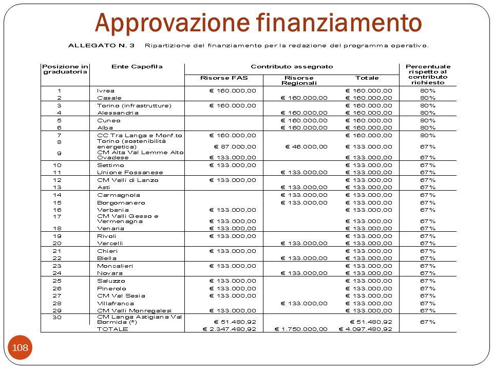 Approvazione finanziamento