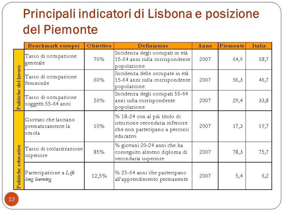 Principali indicatori di Lisbona e posizione del Piemonte