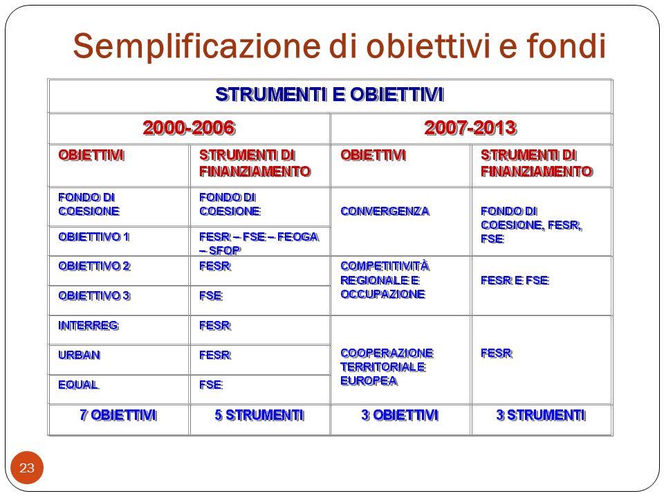 Semplificazione di obiettivi e fondi