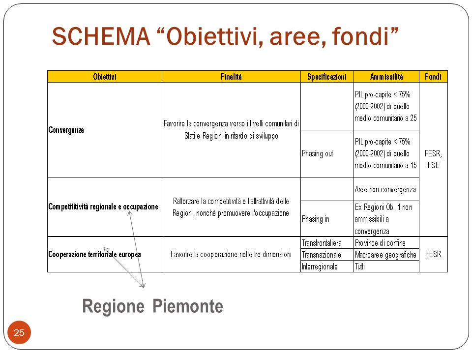 SCHEMA Obiettivi, aree, fondi