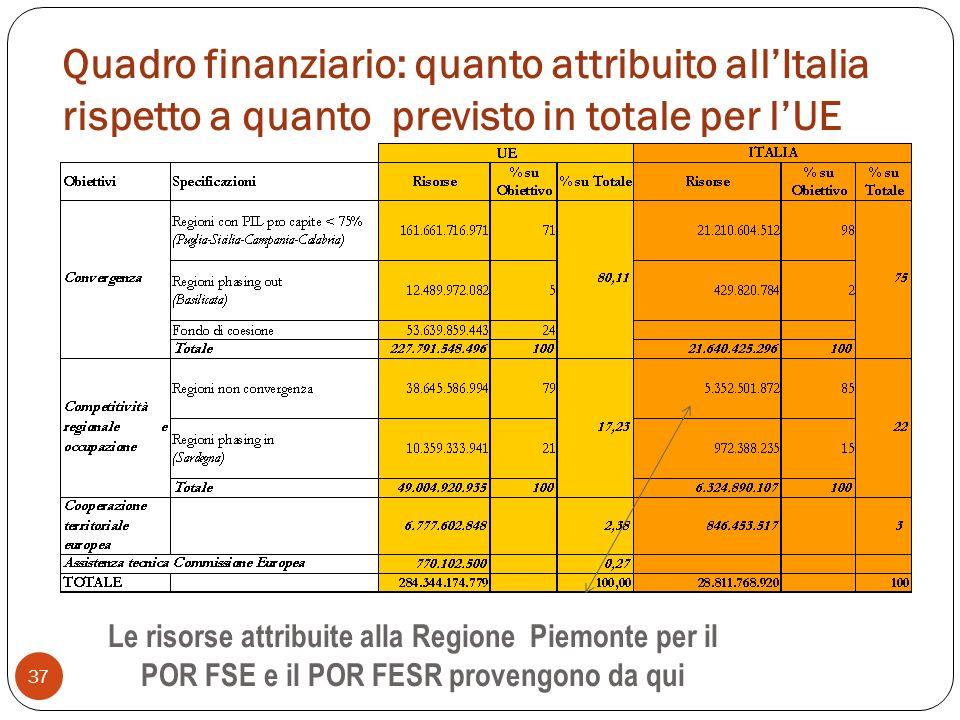 Quadro finanziario: quanto attribuito all'Italia rispetto a quanto previsto in totale per l'UE