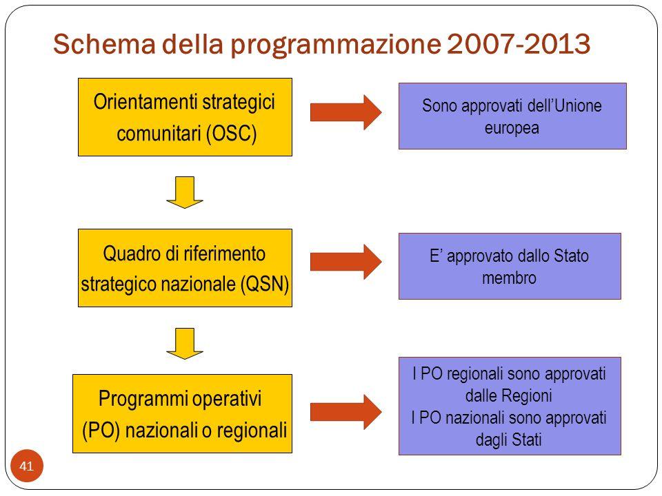 Schema della programmazione 2007-2013