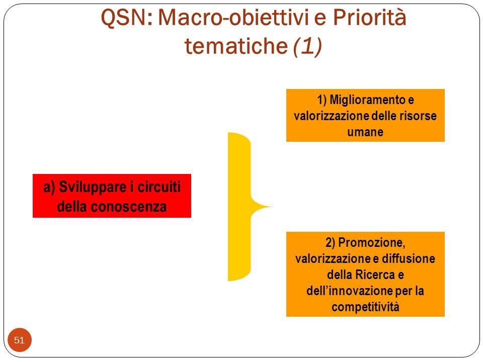 QSN: Macro-obiettivi e Priorità tematiche (1)