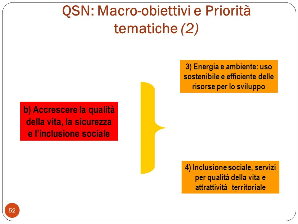 QSN: Macro-obiettivi e Priorità tematiche (2)