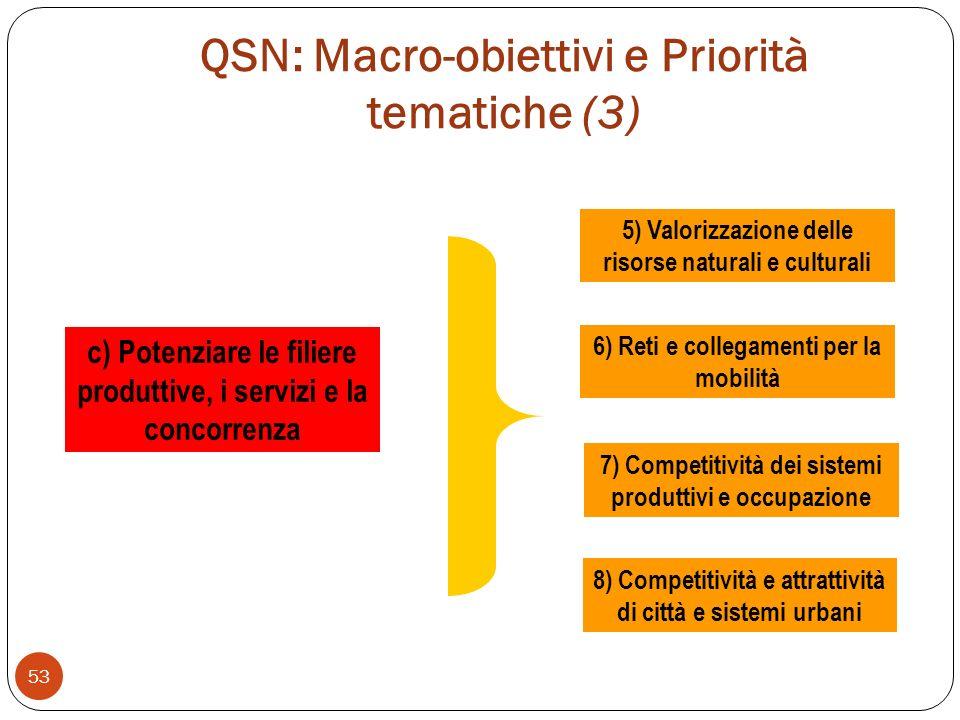 QSN: Macro-obiettivi e Priorità tematiche (3)