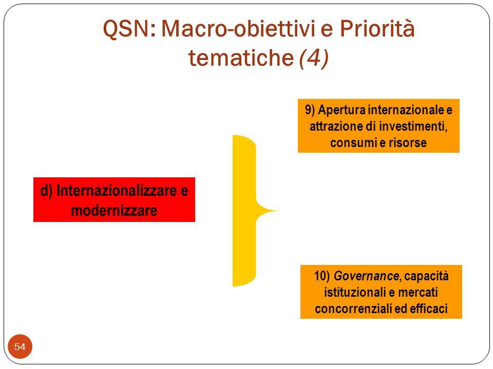 QSN: Macro-obiettivi e Priorità tematiche (4)