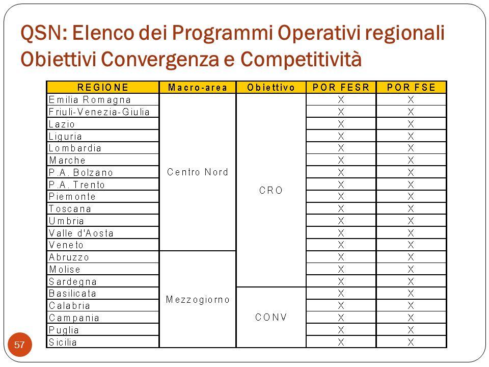 QSN: Elenco dei Programmi Operativi regionali Obiettivi Convergenza e Competitività