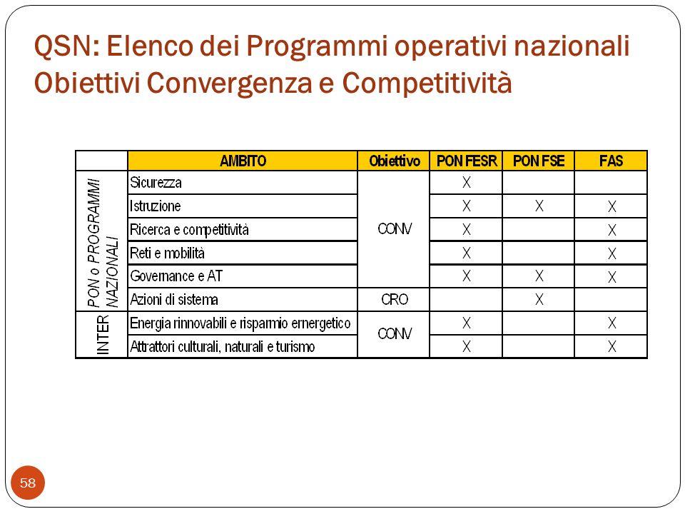 QSN: Elenco dei Programmi operativi nazionali Obiettivi Convergenza e Competitività