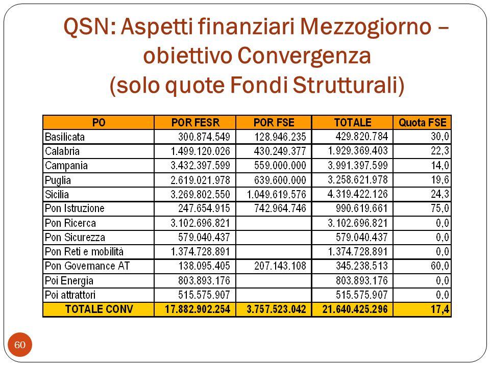 QSN: Aspetti finanziari Mezzogiorno – obiettivo Convergenza (solo quote Fondi Strutturali)