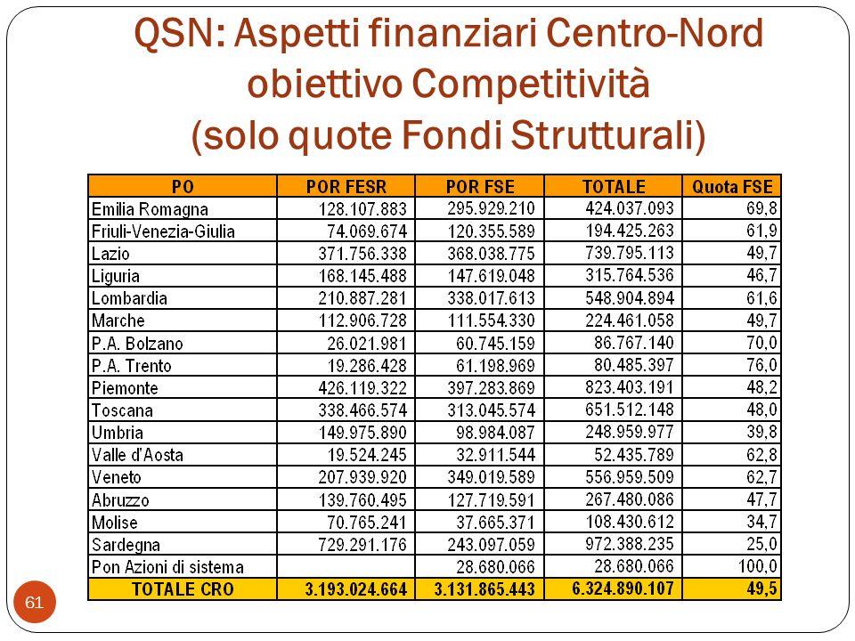 QSN: Aspetti finanziari Centro-Nord obiettivo Competitività (solo quote Fondi Strutturali)