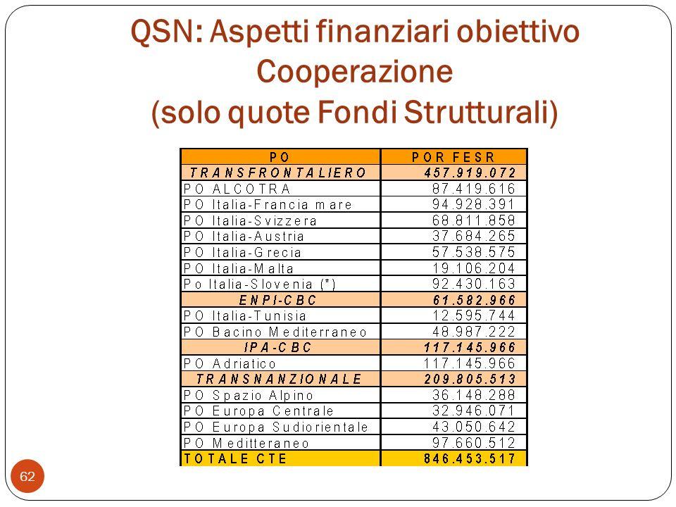 QSN: Aspetti finanziari obiettivo Cooperazione (solo quote Fondi Strutturali)