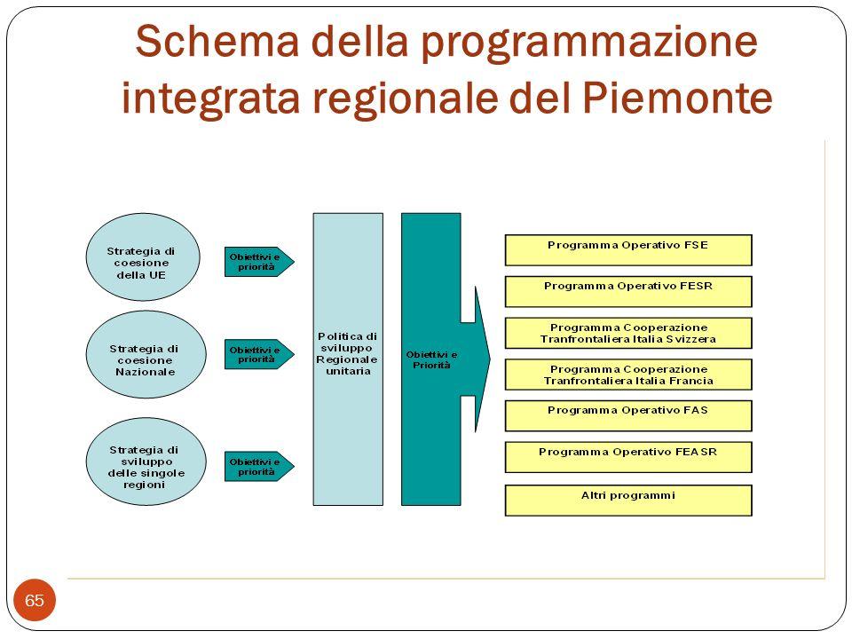 Schema della programmazione integrata regionale del Piemonte