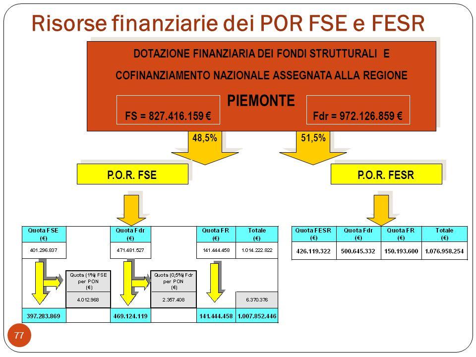 Risorse finanziarie dei POR FSE e FESR